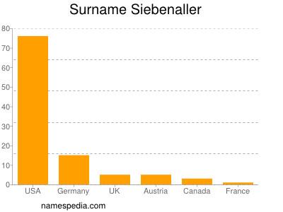 Surname Siebenaller