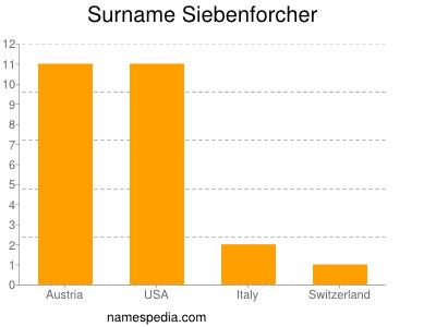 Surname Siebenforcher
