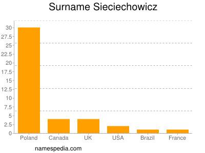 Surname Sieciechowicz