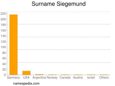Surname Siegemund