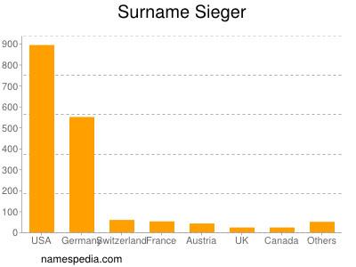 Surname Sieger