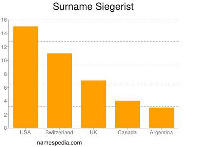 Surname Siegerist