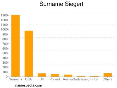 Surname Siegert