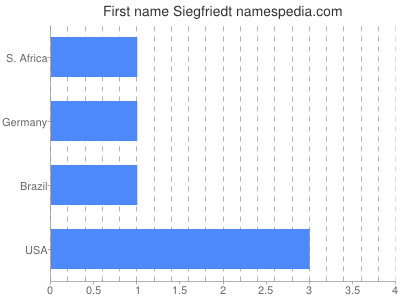 Given name Siegfriedt