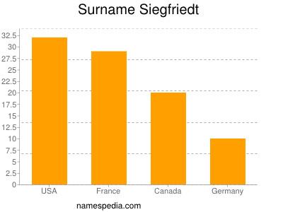 Surname Siegfriedt
