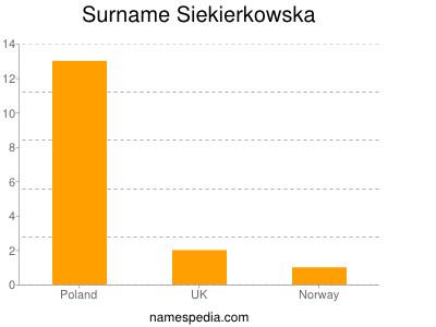Surname Siekierkowska