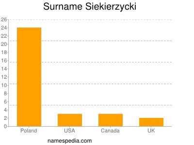 Surname Siekierzycki