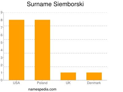 Surname Siemborski