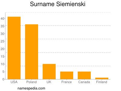 Surname Siemienski