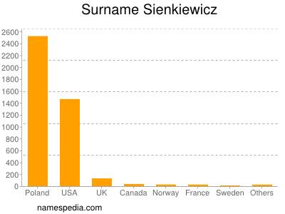 Surname Sienkiewicz