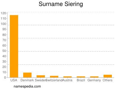Surname Siering