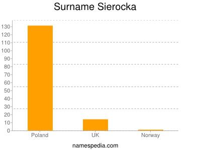 Surname Sierocka