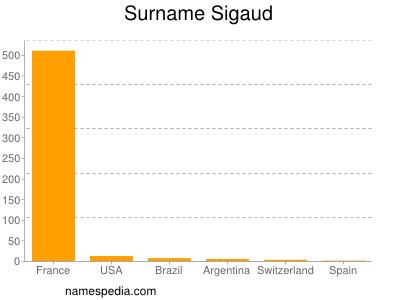 Surname Sigaud