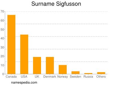 Surname Sigfusson