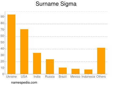 Surname Sigma