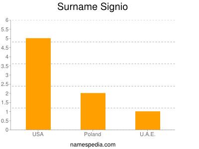 Surname Signio