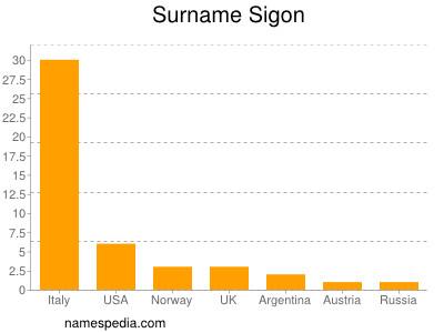 Surname Sigon