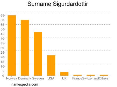 Surname Sigurdardottir
