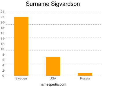 Surname Sigvardson