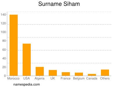 Surname Siham