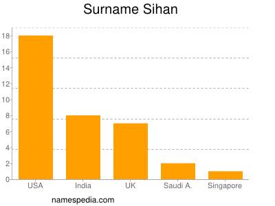 Surname Sihan