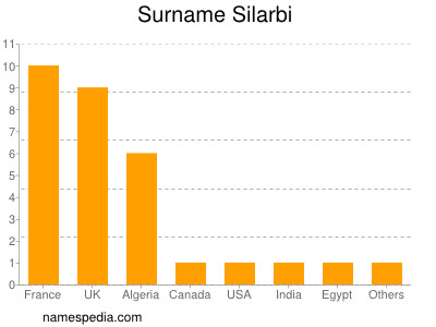 Surname Silarbi