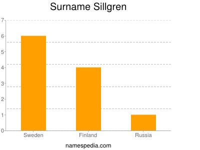 Surname Sillgren