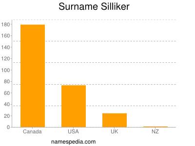 Surname Silliker