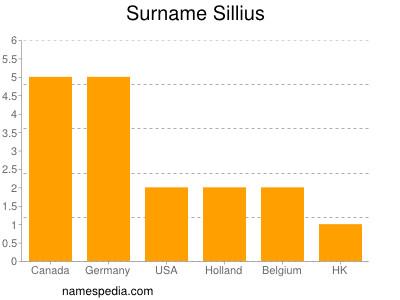 Surname Sillius