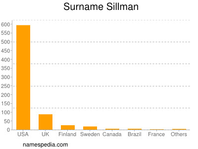 Surname Sillman