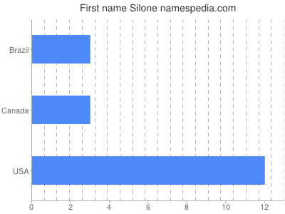 Given name Silone