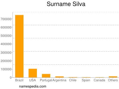 Surname Silva