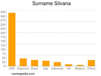 Surname Silvana