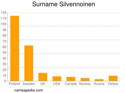 Surname Silvennoinen