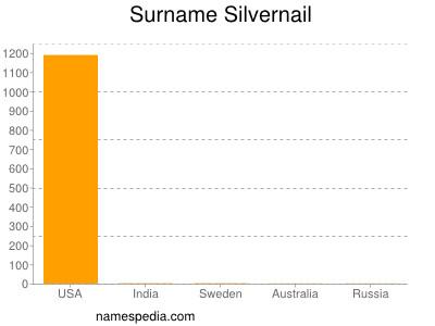 Surname Silvernail