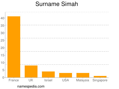 Surname Simah