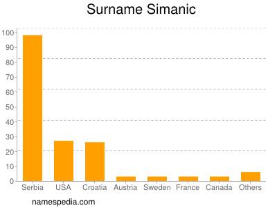 Surname Simanic