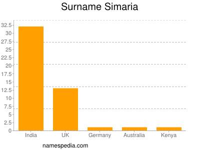Surname Simaria