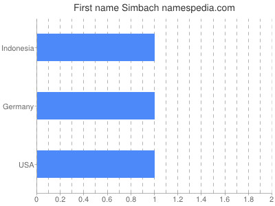 Given name Simbach