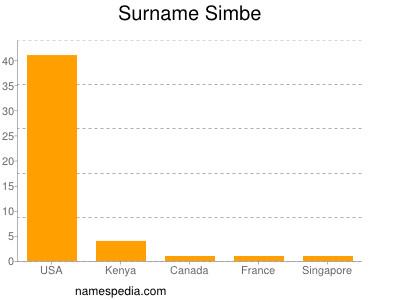 Surname Simbe