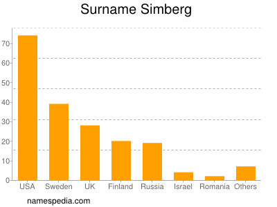 Surname Simberg