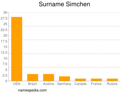 Surname Simchen