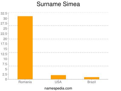 Surname Simea
