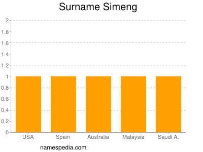 Surname Simeng