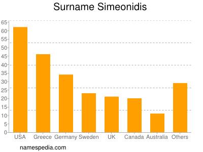 Surname Simeonidis