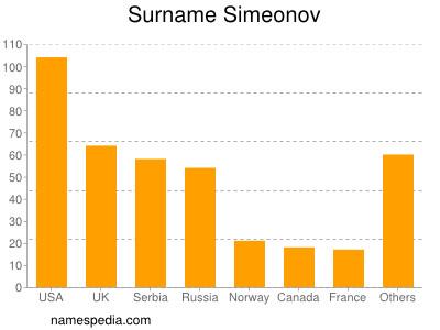 Surname Simeonov
