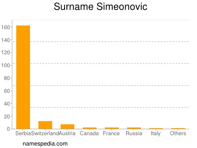 Surname Simeonovic