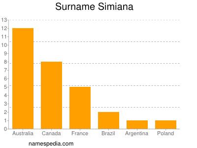 Surname Simiana