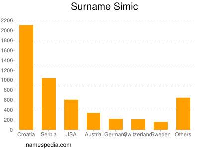 Surname Simic