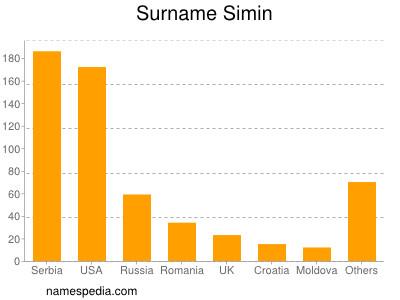 Surname Simin